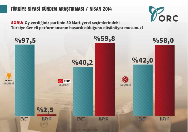 orc araştırma türkiye siyasi gündem araştırması nisan 2014.jpg