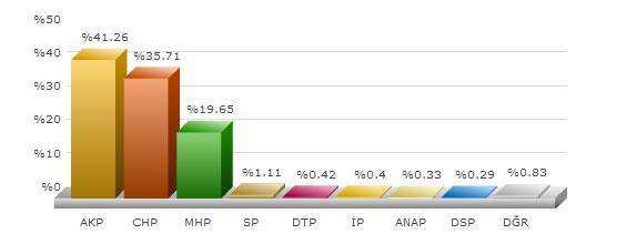 ankara mamak 2009 yerel seçim sonuçları .jpg