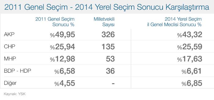 2011-genel-seçim-sonuçlari-ve-2014-yerel-seçim.jpg