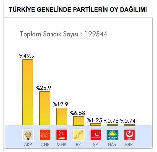 2011-genel-seçim-sonuçlari.jpg