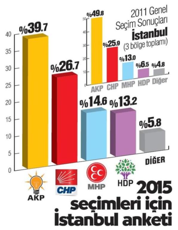 2015-genel-seçimi-en-son-anket.jpg