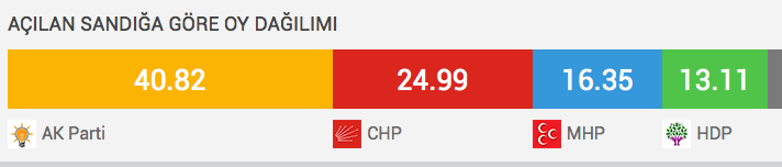 2015-oy-sonuçlari-milletvekili-dağilimi.jpg