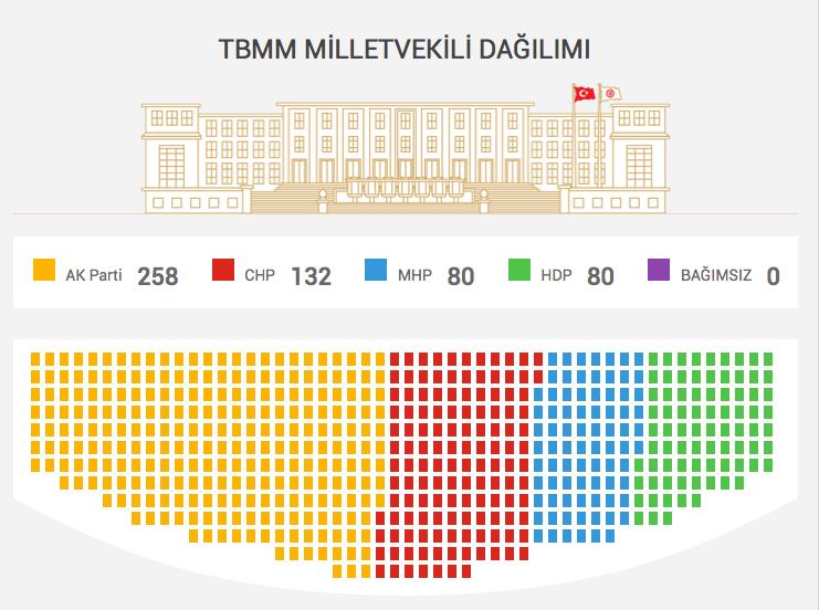 2015-seçim-sonuclarina-göre-milletvekili-dagilimi.jpg