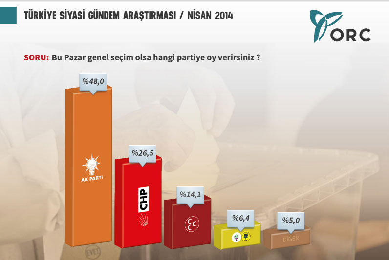 orc araştırma türkiye siyasi gündem anketi bu pazar seçim olsa kim kazanır nisan 2014.jpg