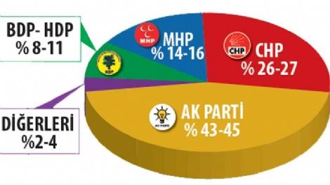 adil-gur-ak-parti-oylarini-5-7-puan-yukseltti-5803263_2839_m.jpg