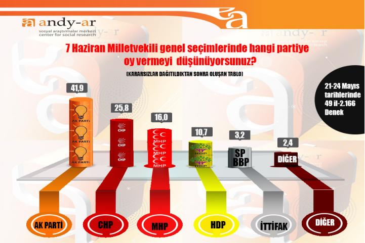 andy-ar-son-seçim-anketi-26-mayis-2015.jpg
