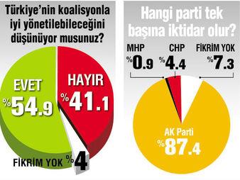 andy-ar-son-seçim-anketi-verileri.jpg