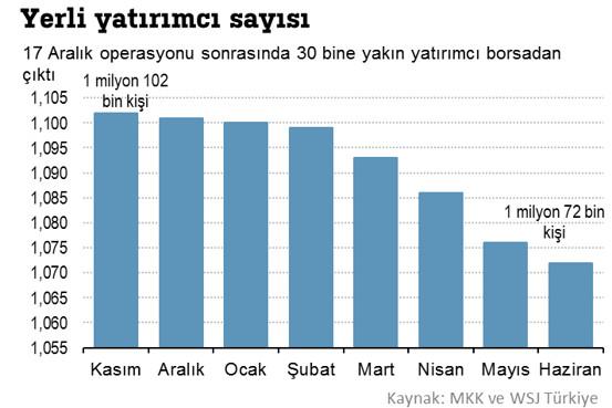 borsa istanbul yerli yatırımcı sayısı grafiği.jpg