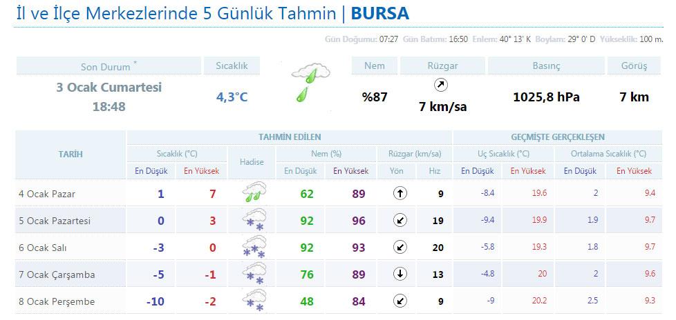 Bursa hava durumu