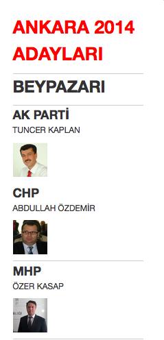 ankara beypazarı yerel seçim belediye başkan adayları 2014.png