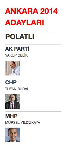 ankara polatlı yerel seçim belediye başkan adayları 2014.png