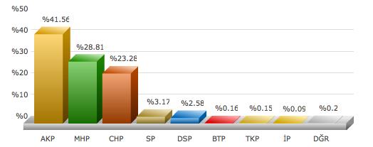 ankara polatlı 2009 yerel seçim sonuçları.png
