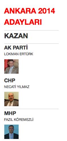 ankara kazan yerel seçim belediye başkan adayları 2014.png