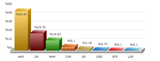 ankara kazan 2009 yerel seçim sonuçları.png