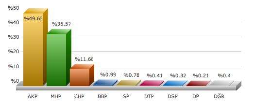 ankara sincan 2009 yerel seçim sonuçları.png