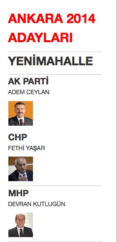 ankara yenimahalle yerel seçim belediye başkan adayları 2014.png