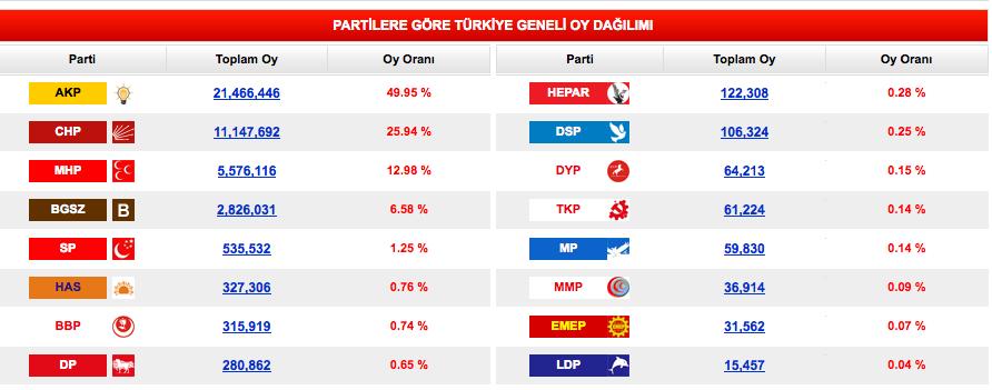 2011 Genel Seçim sonuçları partileri oy oranı dağılımları.png