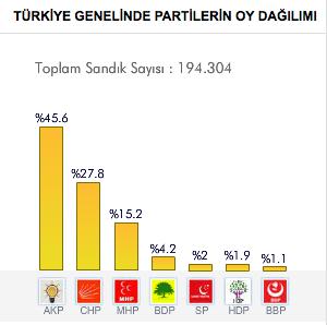30 Mart 2014 Yerel Seçim Sonuçları partileri oy dağılımı.png