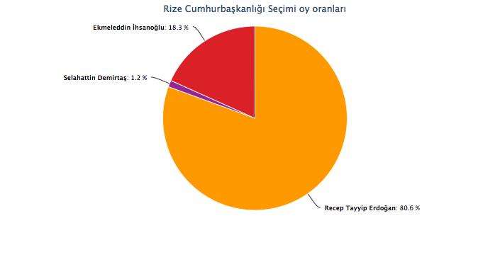 rize seçim sonuçları cumhurbaşkanlığı seçimi erdoğan rize oy oranı yüzde 80.jpg