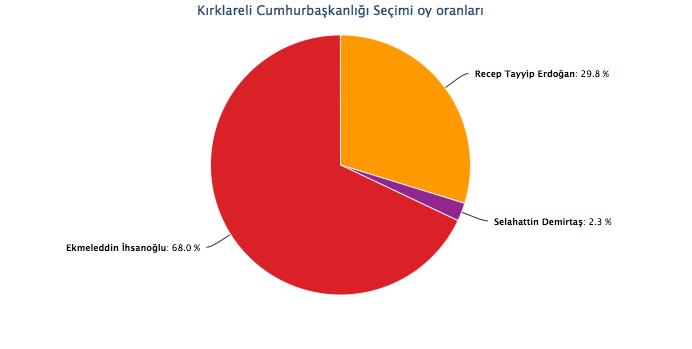 kırklareli seçim sonuçları cumhurbaşkanlığı seçimi.jpg