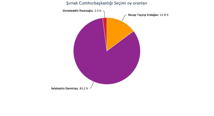 şırnak seçim sonuçları cumhurbaşkanlığı seçimi 2014.jpg