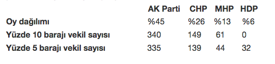 Partilerin seçim barajına göre oyları ve milletvekili sayıları.jpg