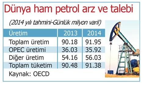 petrol fiyatları neden ucuzluyor milliyet yazarı güngör uras yazdı.jpg