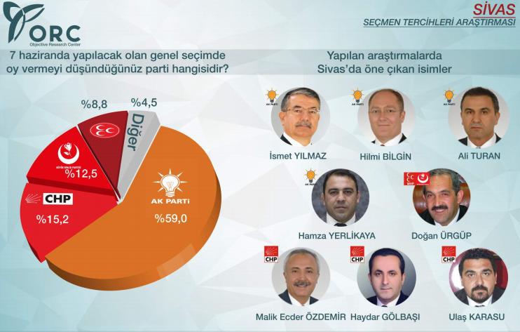 2015 genel seçimler sonuçları sivas ak parti yüzde 59.jpg