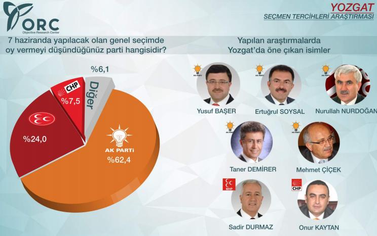 2015 genel seçimleri sonuçları yozgat ak parti yüzde 68.jpg