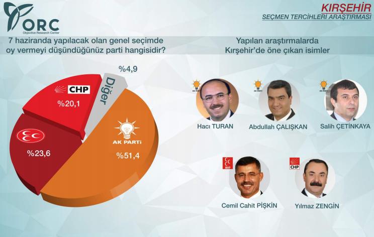 2015 genel seçimleri sonuçları kırşehir ak parti yüzde 51.4.jpg