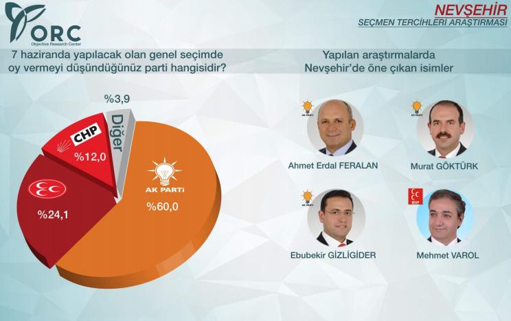 2015 genel seçimleri sonuçları nevşehir ak parti yüzde 60.jpg