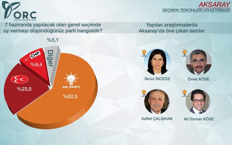 2015 genel seçimleri sonuçları aksaray ak parti yüzde 62.5.jpg
