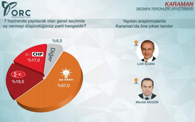 2015 genel seçimler sonuçları karaman ak parti yüzde 57.jpg