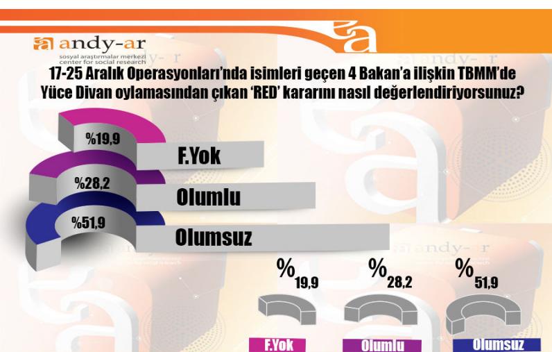 andy-ar 2015 genel seçim anket sonuçları.jpg