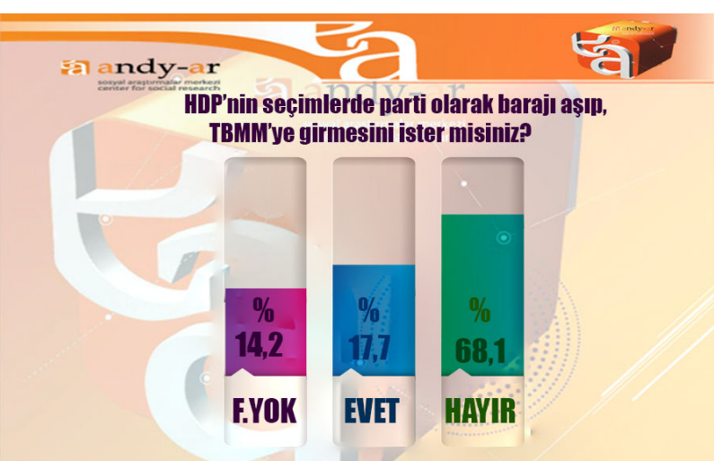 andy-ar 2015 genel seçimleri<a class='labels' style='color:#4d4e53'  data-cke-saved-href='/search_tag.php?tags=anket' href='/search_tag.php?tags=anket'>  anket </a>sonuçları hdp.jpg
