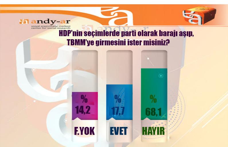 andy-ar 2015 genel seçimleri anket sonuçları hdp.jpg