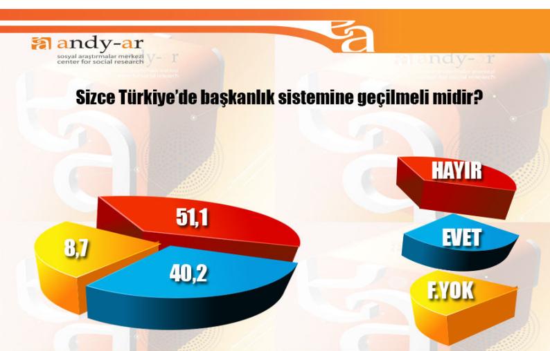 2015 genel seçimleri anket sonuçları andy-ar başkanlık sistemi anketi.jpg
