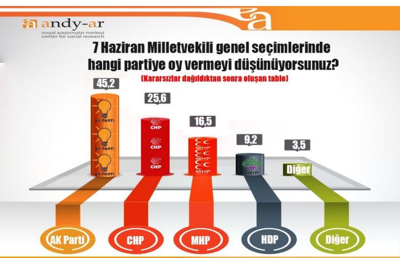 7 haziran 2015 genel seçimleri anket sonuçları andy-ar ak parti oy oranı hdp oy oranı.jpg