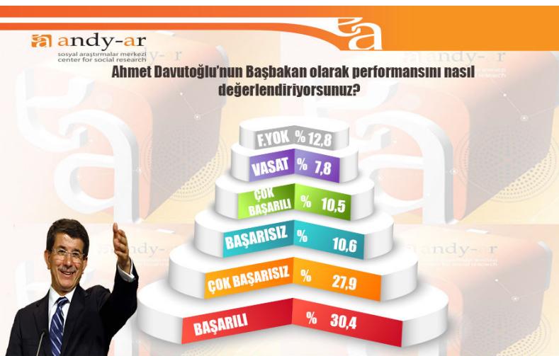 genel seçim anket sonuçları ahmet davutoğlu oy oranı.jpg