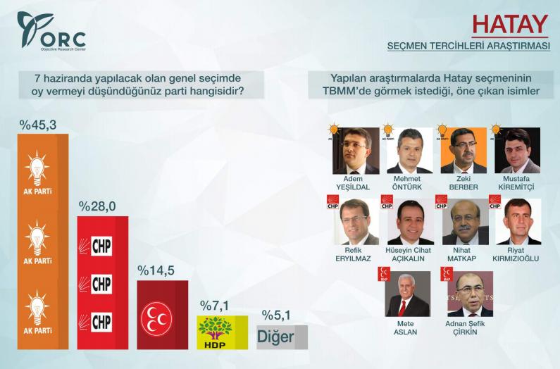 2015 genel seçimleri anket sonuçları orc hatay anket sonuçları ak parti birinci.jpg