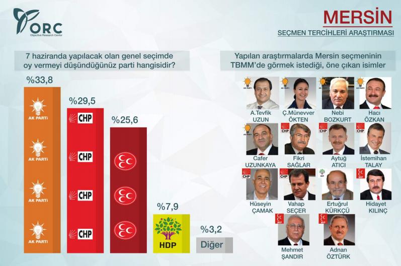 2015 genel seçimleri mersin anket sonuçları ak parti oy oranı.jpg
