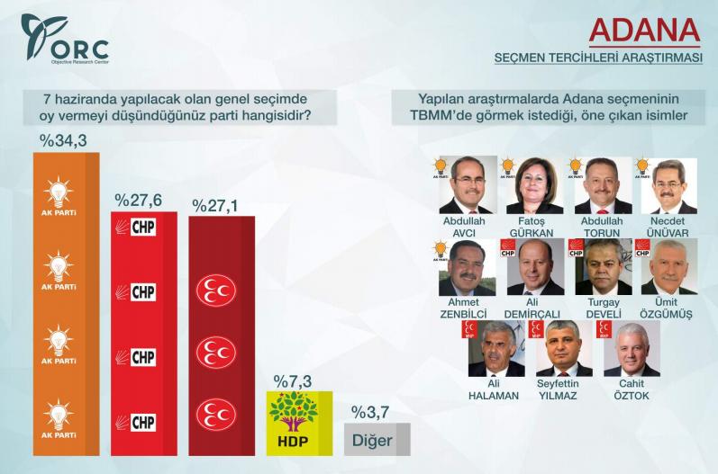 2015 genel seçim anket sonuçları adana ak parti birinci.jpg
