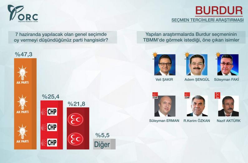 2015 genel seçimleri burdur anket sonuçları ak parti chp mhp hdp oy oranı.jpg