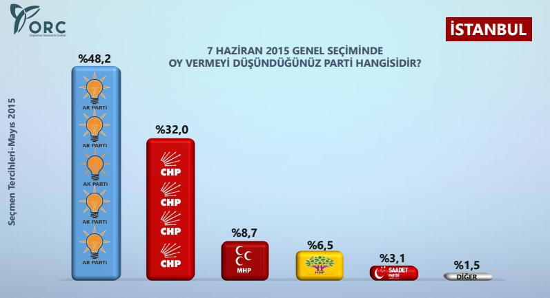 istanbul seçim anketi sonuçları.jpg