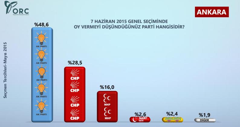 ankara seçim anket sonuçları.jpg