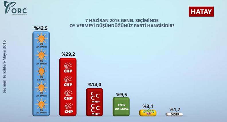 hatay seçim anketi sonuçları.jpg