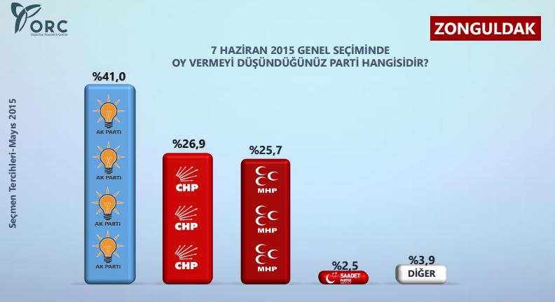 zonguldak seçim anketi sonuçları.jpg