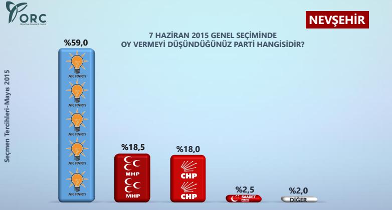 nevşehir seçim anketi sonuçları.jpg