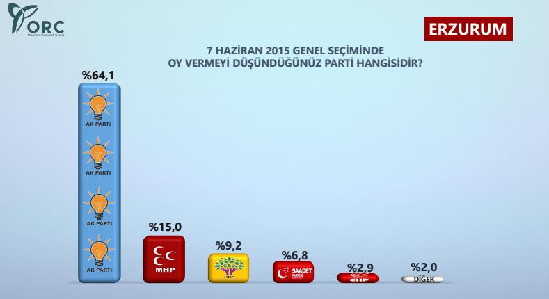 erzurum seçim anketi ak parti'nin yüzde 5 oyu sp-bbp ittifakına kaydı.jpg