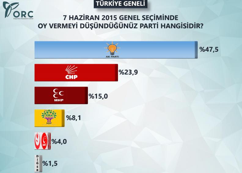 genel seçim anket sonuçları ak parti, chp, mhp, hdp, sp, bbp oy oranları.jpg